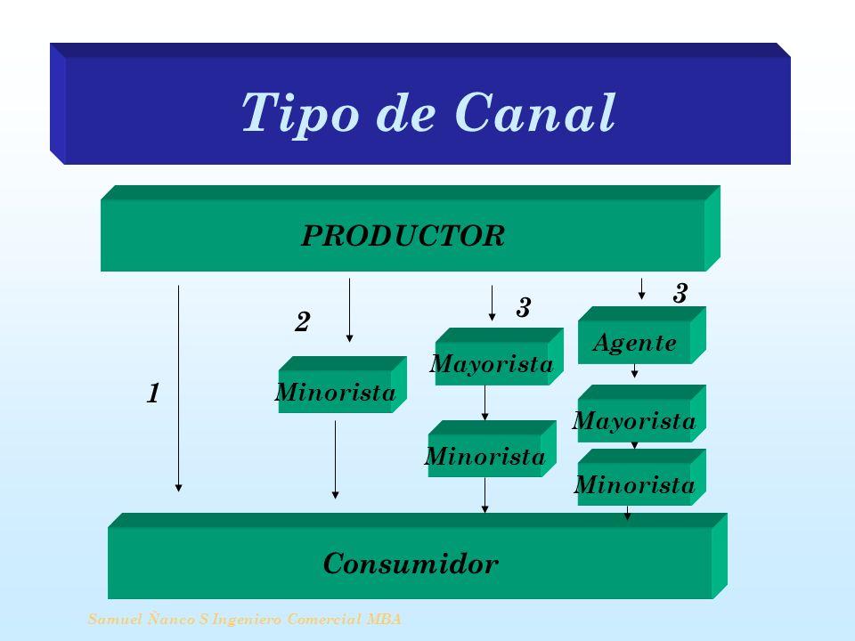 Tipo de Canal PRODUCTOR 3 3 2 1 Consumidor Agente Mayorista Minorista