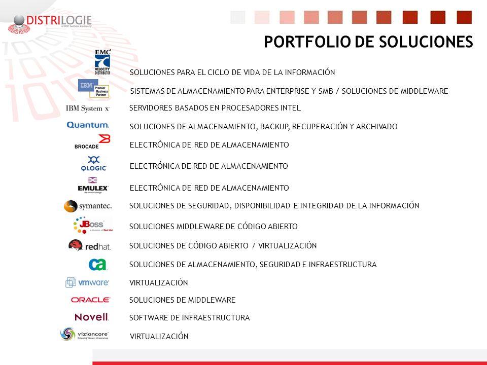 PORTFOLIO DE SOLUCIONES