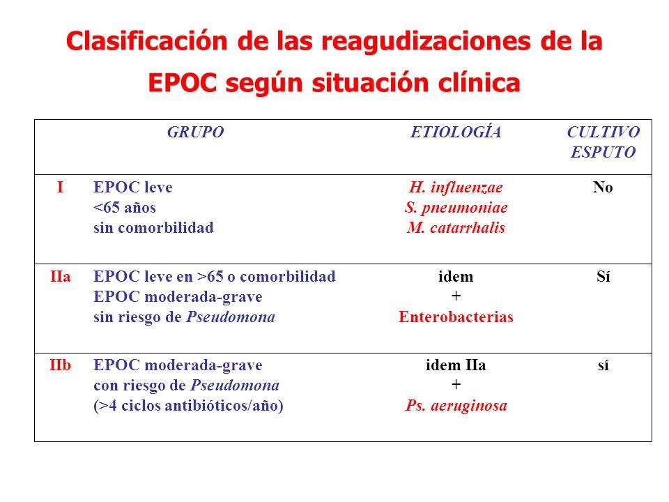 Clasificación de las reagudizaciones de la EPOC según situación clínica