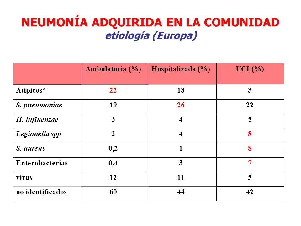 NEUMONÍA ADQUIRIDA EN LA COMUNIDAD etiología (Europa)