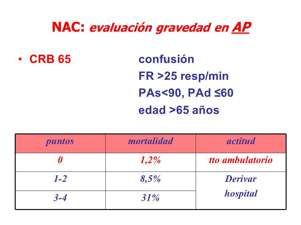 NAC: evaluación gravedad en AP