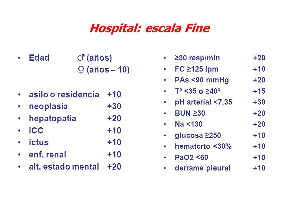 Hospital: escala Fine Edad ♂ (años) ♀ (años – 10)
