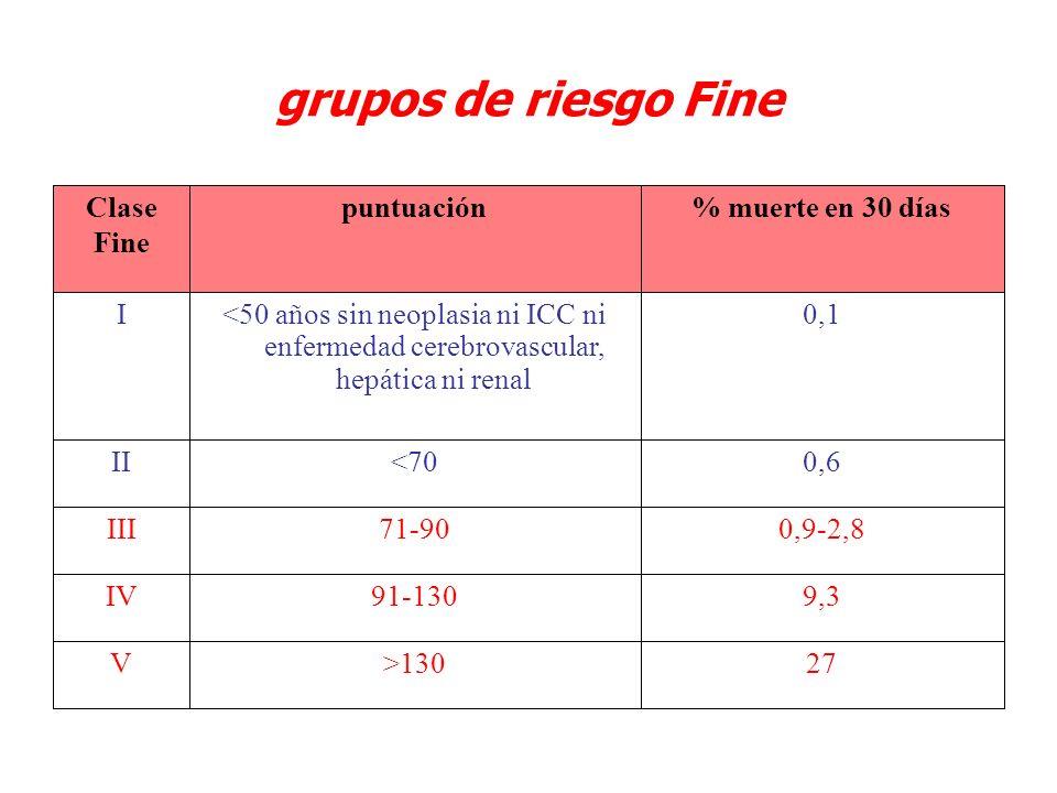 grupos de riesgo Fine 27 >130 V 9,3 91-130 IV 0,9-2,8 71-90 III 0,6