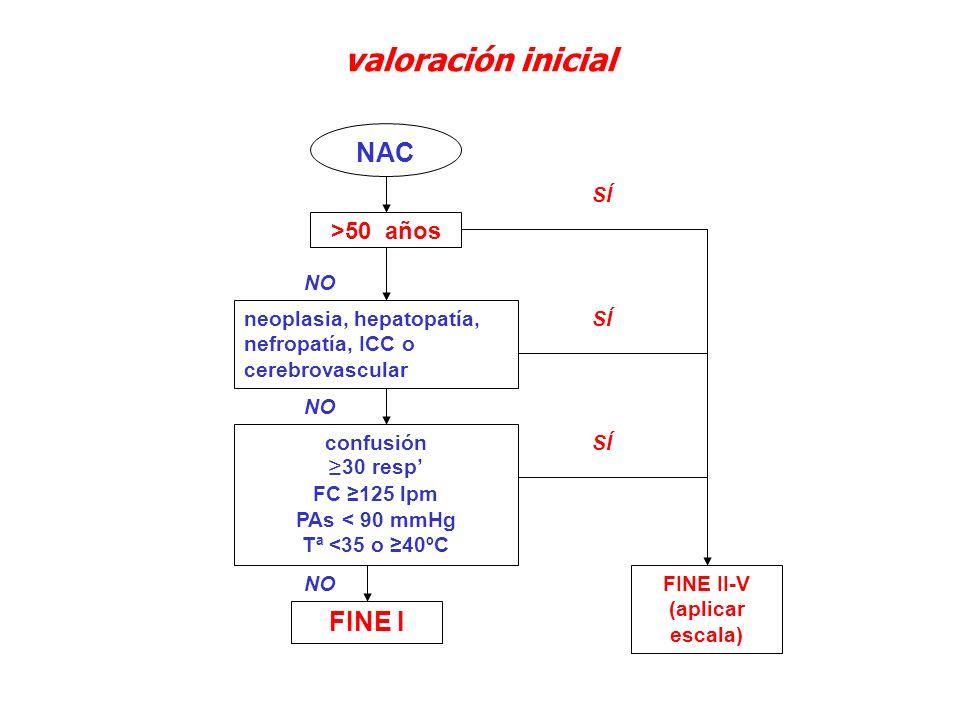 valoración inicial NAC FINE I >50 años SÍ NO