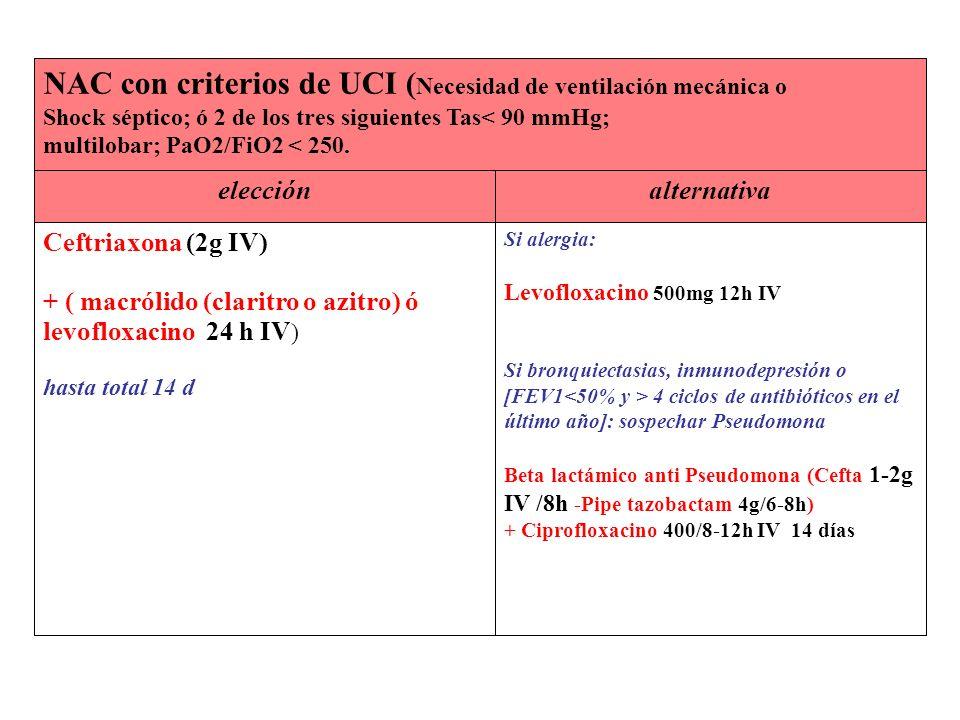 NAC con criterios de UCI (Necesidad de ventilación mecánica o Shock séptico; ó 2 de los tres siguientes Tas< 90 mmHg; multilobar; PaO2/FiO2 < 250.