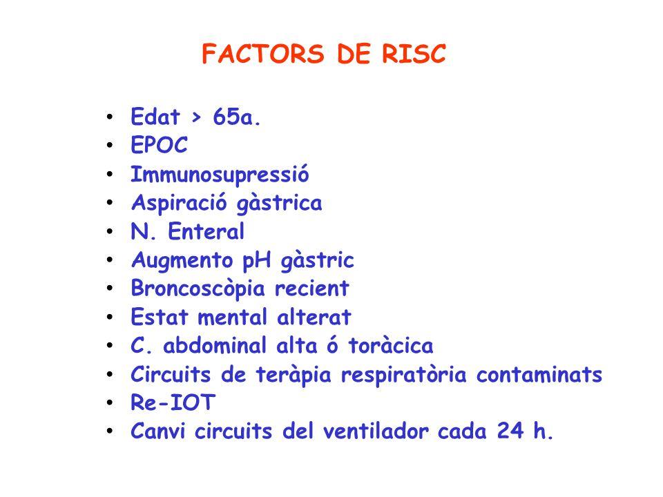 FACTORS DE RISC Edat > 65a. EPOC Immunosupressió Aspiració gàstrica