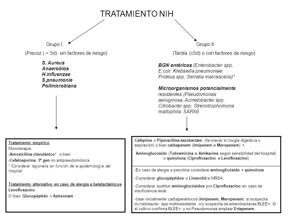 TRATAMIENTO NIH (Precoz ( < 5d) sin factores de riesgo) Grupo I