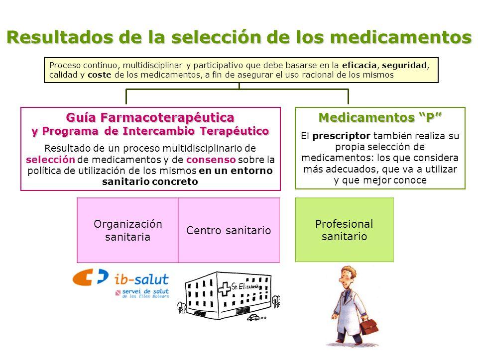Resultados de la selección de los medicamentos Guía Farmacoterapéutica