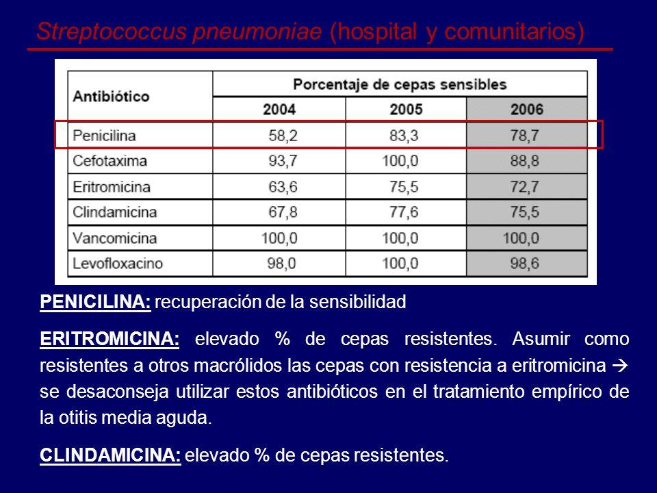 Streptococcus pneumoniae (hospital y comunitarios)