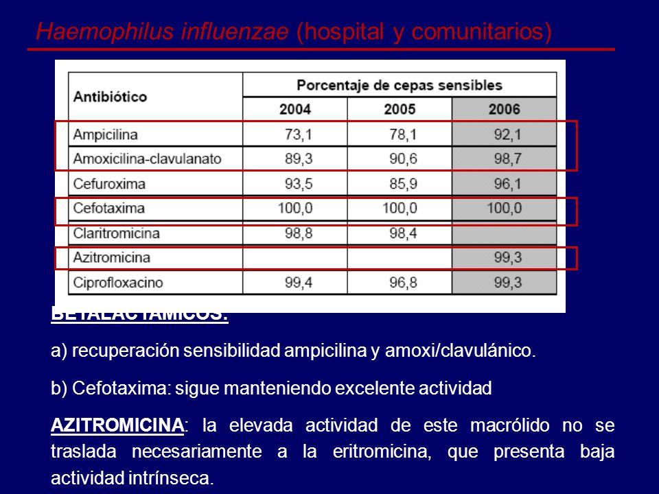 Haemophilus influenzae (hospital y comunitarios)