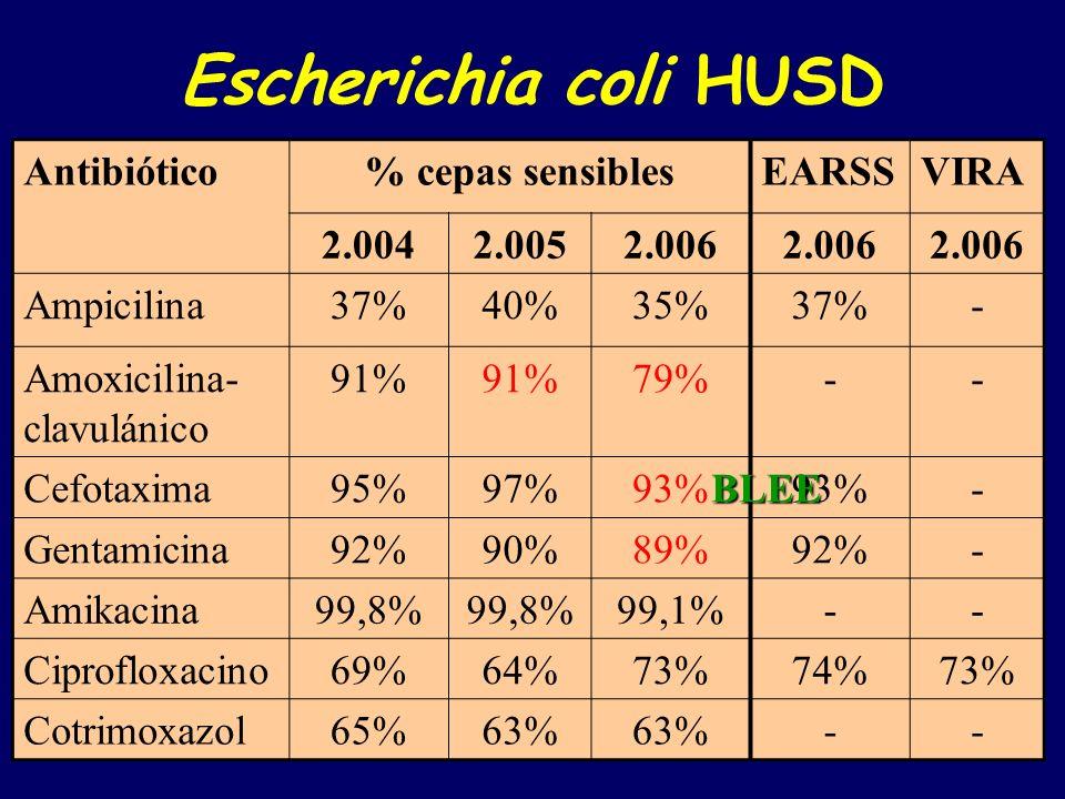 Escherichia coli HUSD Antibiótico % cepas sensibles EARSS VIRA 2.004
