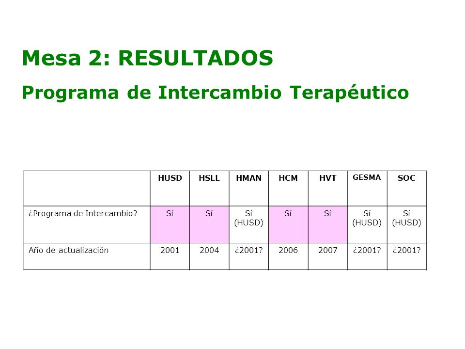 Mesa 2: RESULTADOS Programa de Intercambio Terapéutico HUSD HSLL HMAN