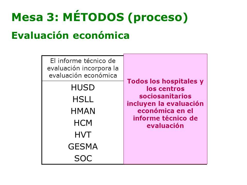 Mesa 3: MÉTODOS (proceso)