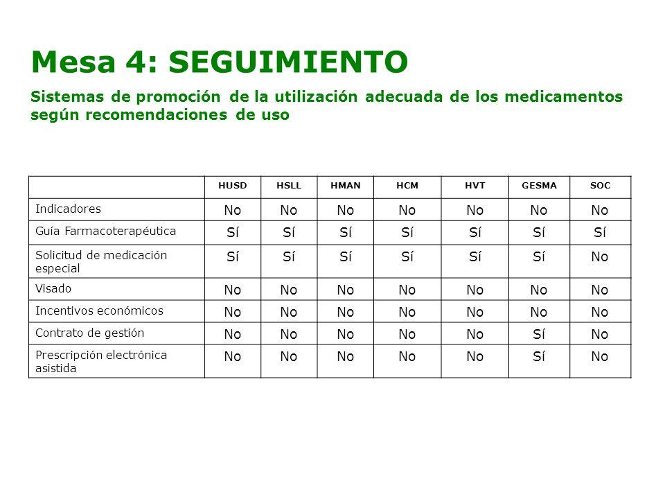 Mesa 4: SEGUIMIENTO Sistemas de promoción de la utilización adecuada de los medicamentos según recomendaciones de uso.
