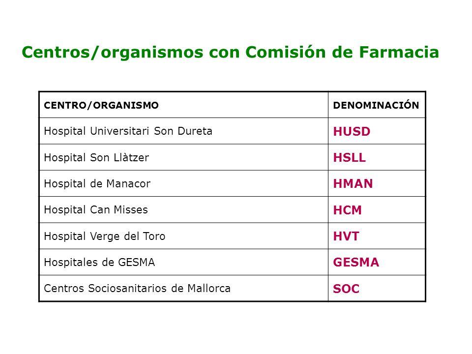 Centros/organismos con Comisión de Farmacia
