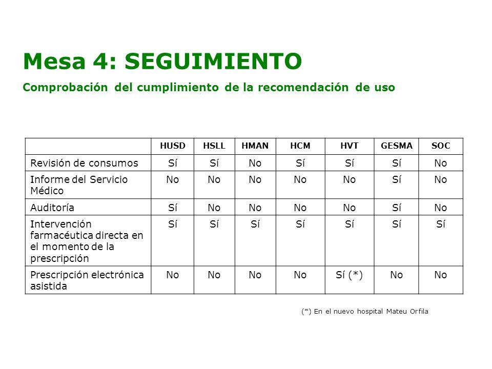 Mesa 4: SEGUIMIENTOComprobación del cumplimiento de la recomendación de uso. HUSD. HSLL. HMAN. HCM.