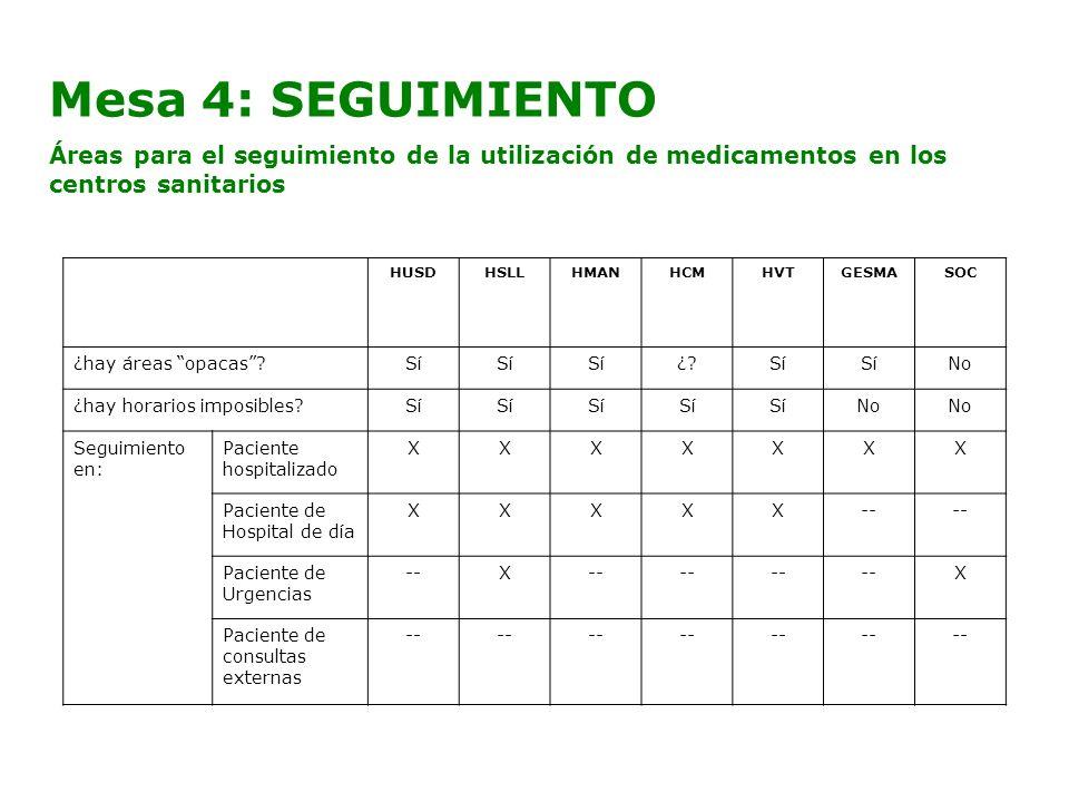 Mesa 4: SEGUIMIENTO Áreas para el seguimiento de la utilización de medicamentos en los centros sanitarios.