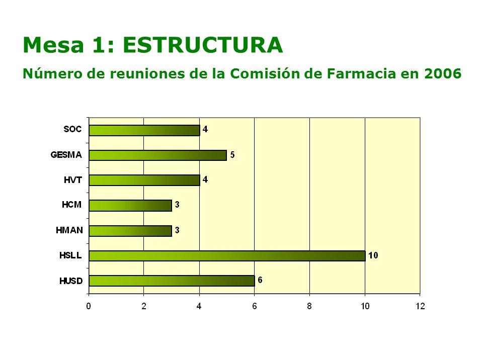Mesa 1: ESTRUCTURA Número de reuniones de la Comisión de Farmacia en 2006