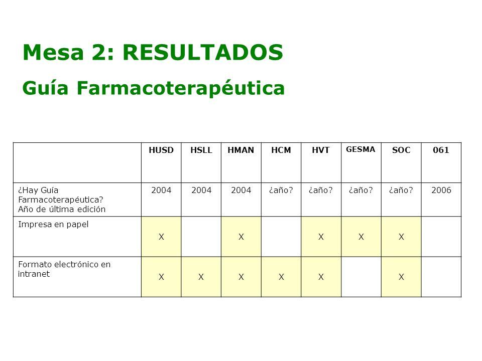 Mesa 2: RESULTADOS Guía Farmacoterapéutica HUSD HSLL HMAN HCM HVT SOC