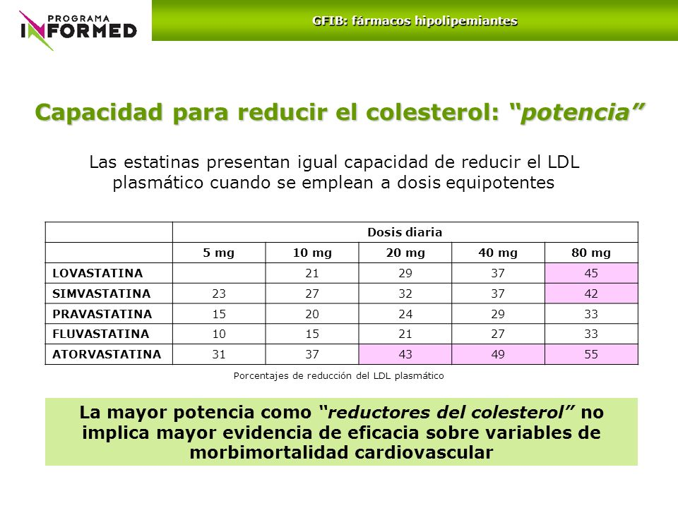 Capacidad para reducir el colesterol: potencia