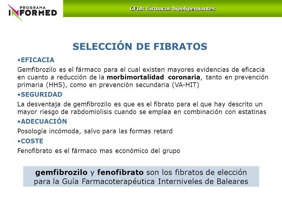 GFIB: fármacos hipolipemiantes
