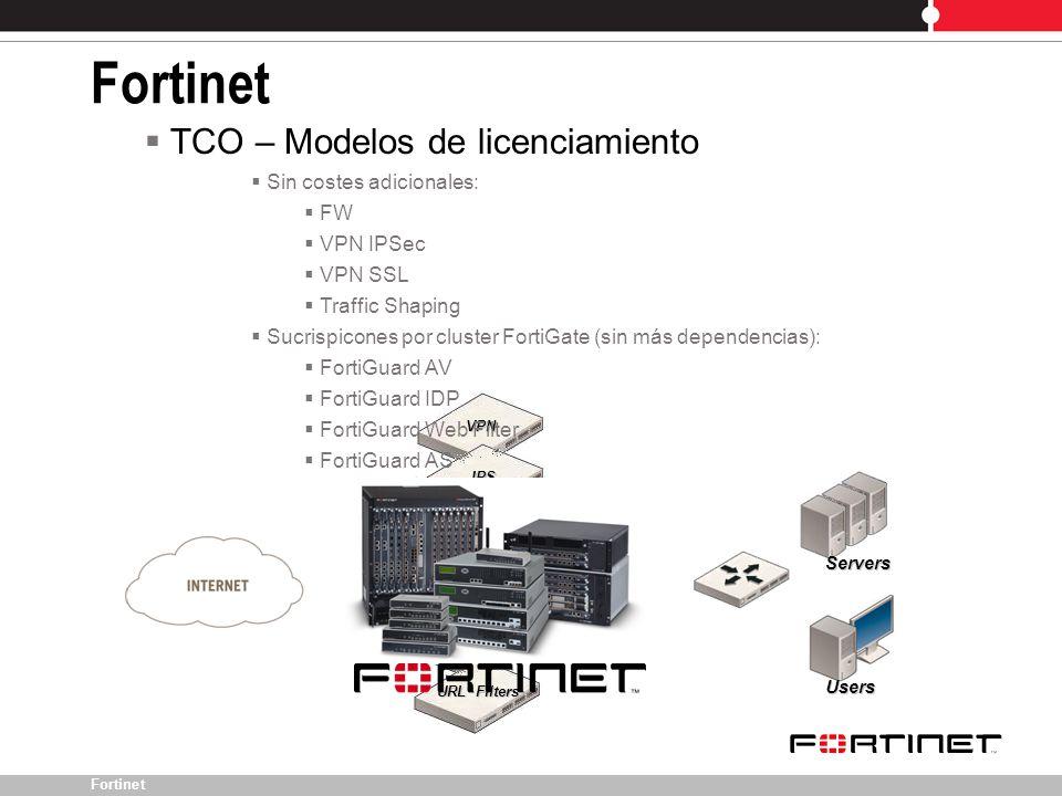 Fortinet TCO – Modelos de licenciamiento Sin costes adicionales: FW