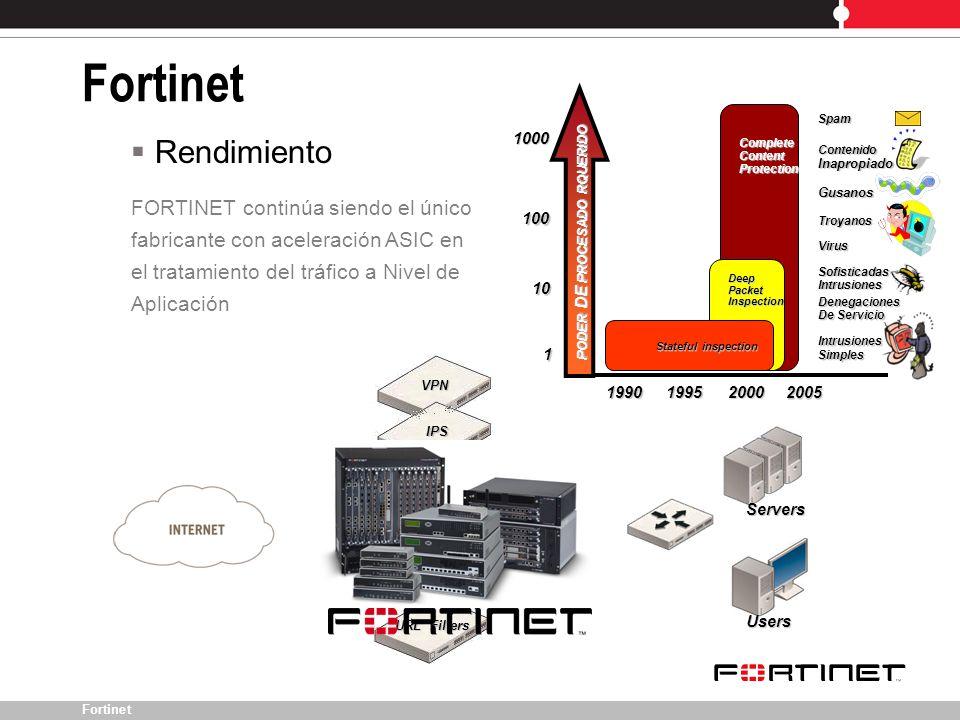 Fortinet Rendimiento FORTINET continúa siendo el único