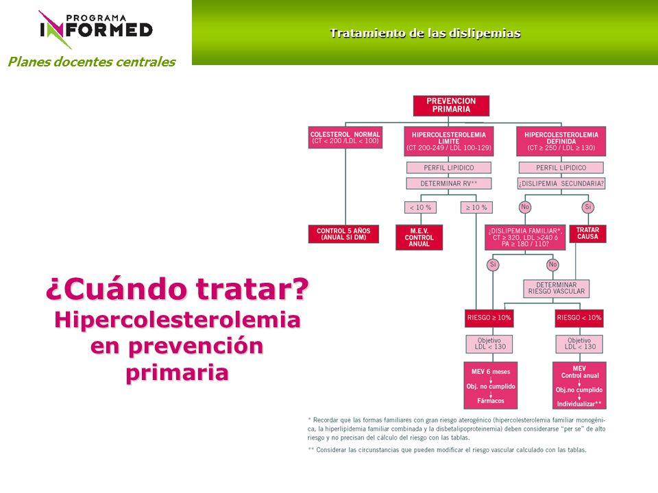¿Cuándo tratar Hipercolesterolemia en prevención primaria