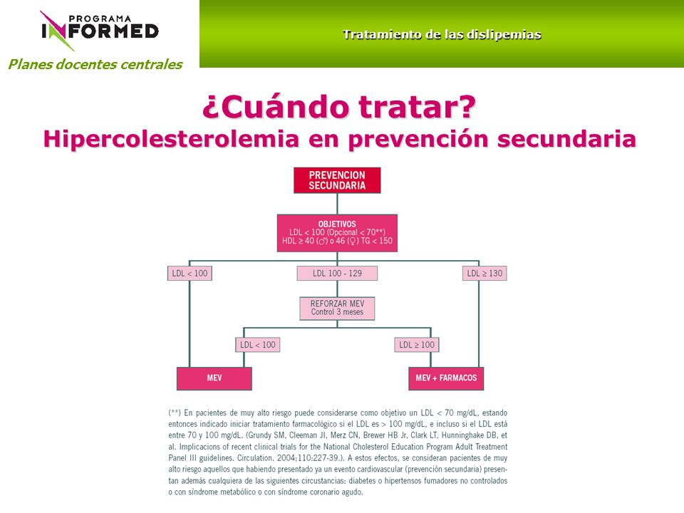 ¿Cuándo tratar Hipercolesterolemia en prevención secundaria