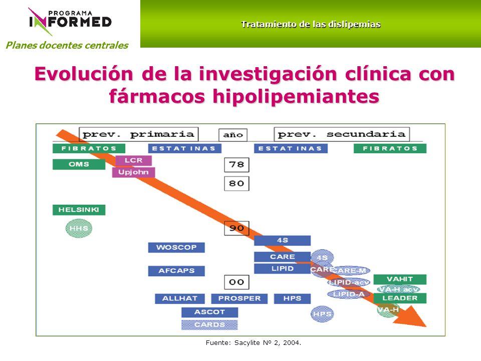 Evolución de la investigación clínica con fármacos hipolipemiantes