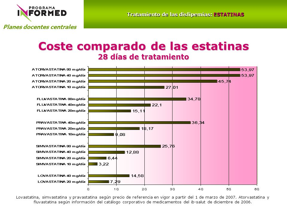 Coste comparado de las estatinas