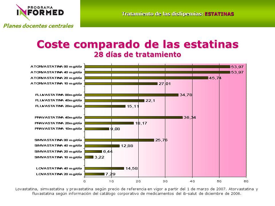 Coste comparado de las estatinas