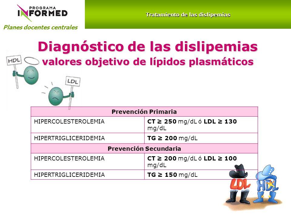 Diagnóstico de las dislipemias valores objetivo de lípidos plasmáticos
