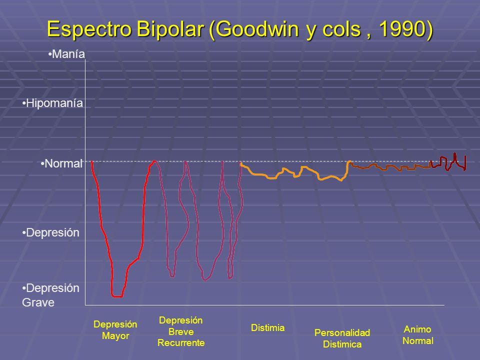 Espectro Bipolar (Goodwin y cols , 1990)