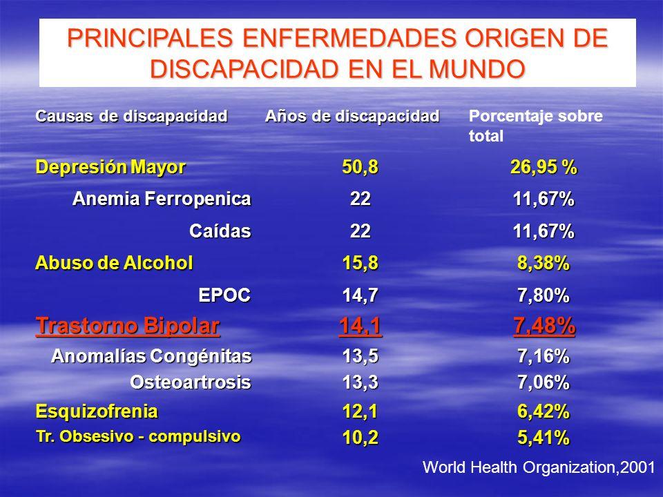 PRINCIPALES ENFERMEDADES ORIGEN DE DISCAPACIDAD EN EL MUNDO