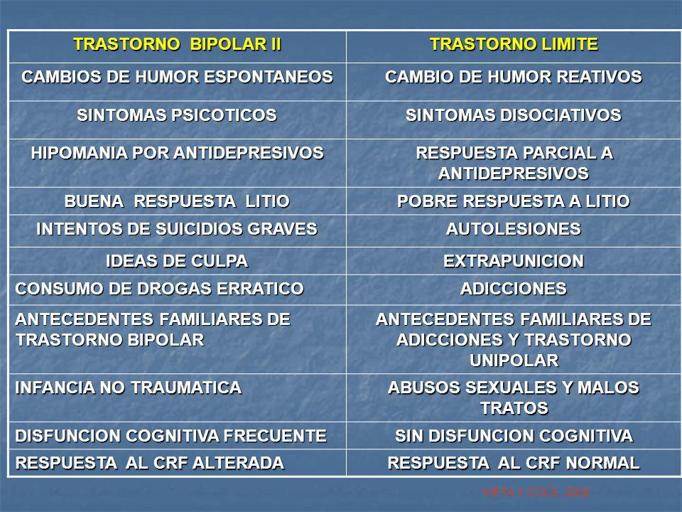 CAMBIOS DE HUMOR ESPONTANEOS CAMBIO DE HUMOR REATIVOS