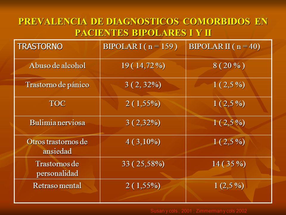 PREVALENCIA DE DIAGNOSTICOS COMORBIDOS EN PACIENTES BIPOLARES I Y II