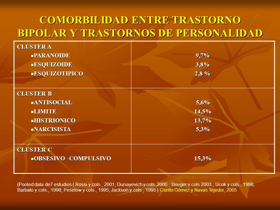 COMORBILIDAD ENTRE TRASTORNO BIPOLAR Y TRASTORNOS DE PERSONALIDAD