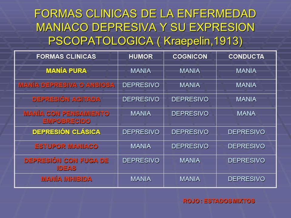 FORMAS CLINICAS DE LA ENFERMEDAD MANIACO DEPRESIVA Y SU EXPRESION PSCOPATOLOGICA ( Kraepelin,1913)
