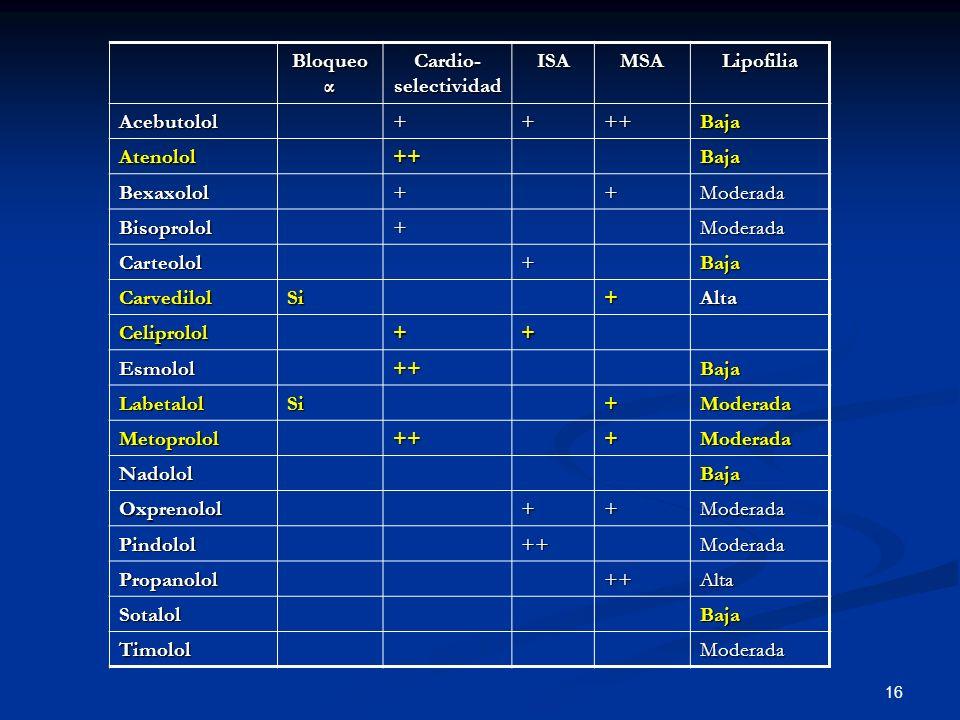 Bloqueo α Cardio-selectividad. ISA. MSA. Lipofilia. Acebutolol. + ++ Baja. Atenolol. Bexaxolol.