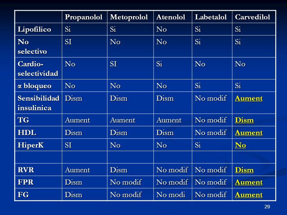 Propanolol Metoprolol. Atenolol. Labetalol. Carvedilol. Lipofilico. Si. No. No selectivo. SI.