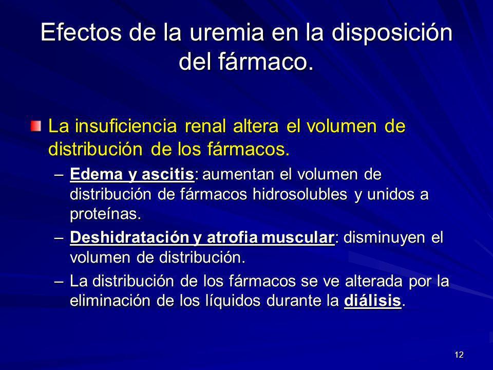 Efectos de la uremia en la disposición del fármaco.