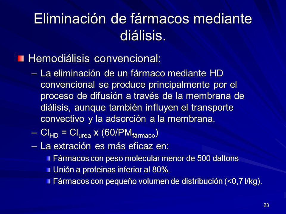 Eliminación de fármacos mediante diálisis.