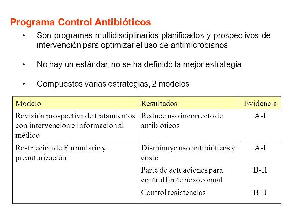 Programa Control Antibióticos