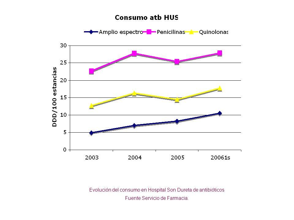Evolución del consumo en Hospital Son Dureta de antibióticos