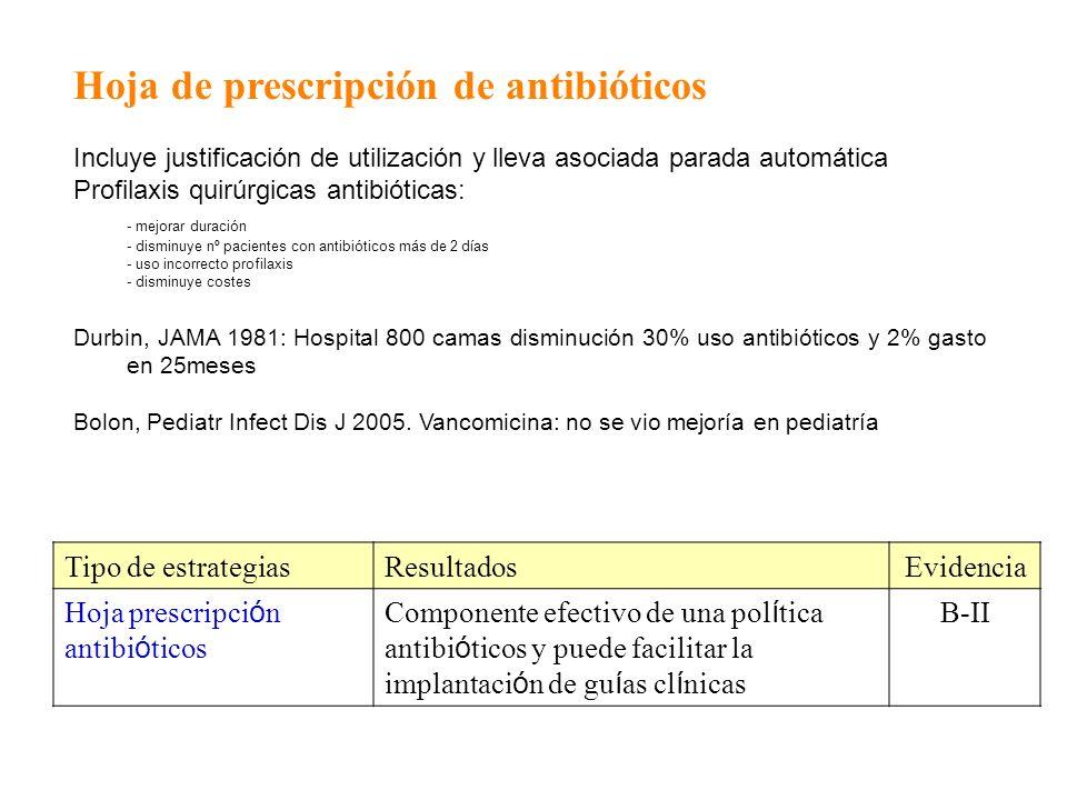 Hoja de prescripción de antibióticos