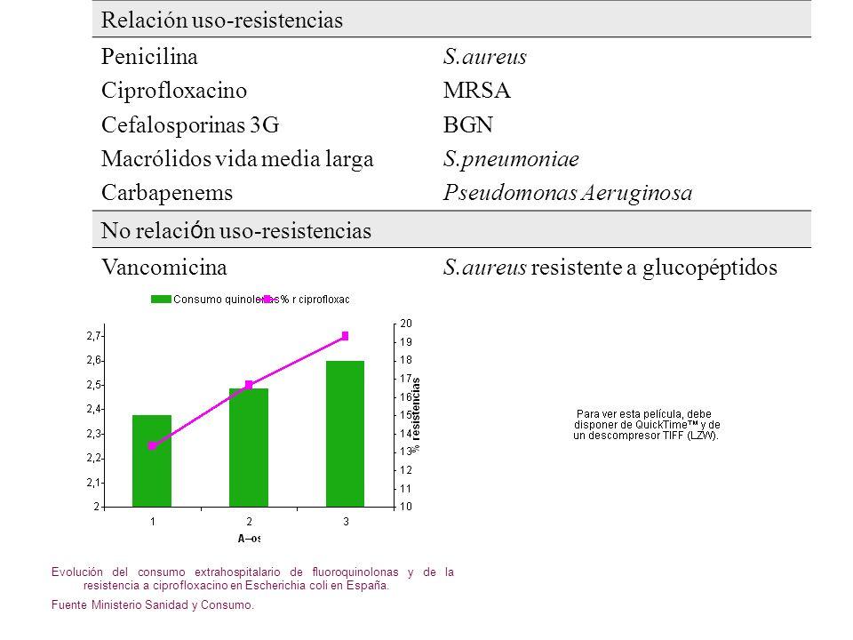 Relación uso-resistencias Penicilina Ciprofloxacino Cefalosporinas 3G