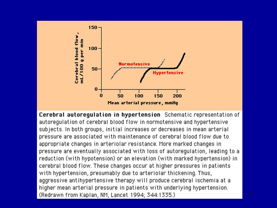 El límite inferior de la autoregulación en los pacientes hipertensos puede estar desplazado, fallando la autoregulación a niveles más altos de TA que en individuos normotensos, especialmente en la circulación cerebral, renal y cardiaca.