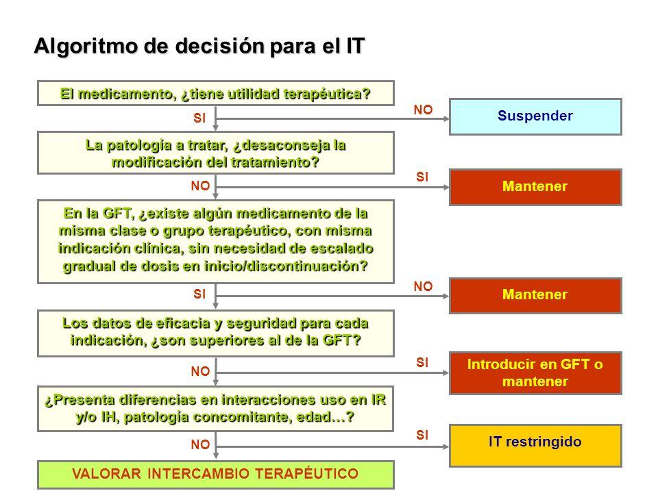 Algoritmo de decisión para el IT