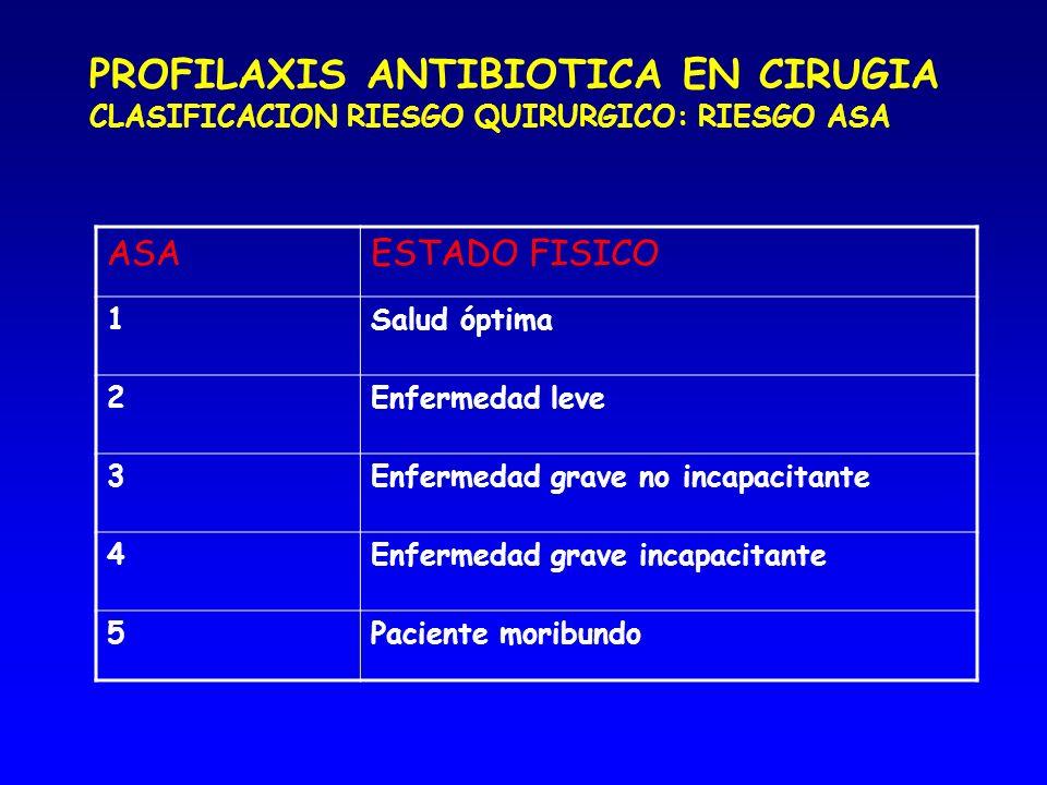 PROFILAXIS ANTIBIOTICA EN CIRUGIA CLASIFICACION RIESGO QUIRURGICO: RIESGO ASA